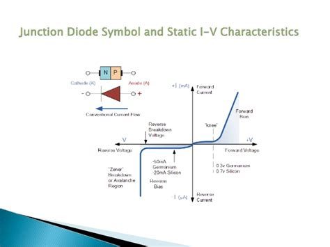 pn junction diode forward and bias characteristics experiment pn junction diode experiment conclusion 28 images p n junction diodes diodes forward