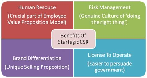 Csr Mba Skool by Does It Pay To Be Socially Responsible In Business
