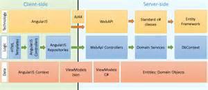 asp net 2 and angular 5 stack web development with net and angular books angularjs crud data grid i juan carlos s