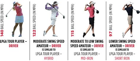 golf swing speed golf driver shafts for swing speeds