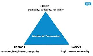Ethos Pathos Logos Essay by Ethos Pathos Logos Be More Persuasive In Your Next Essay Essay Writing