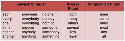 6th grade english with mr t subject verb agreement with