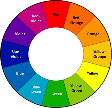 color wheel with names the color wheel