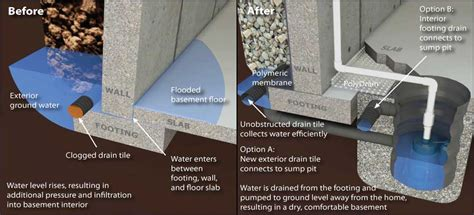 basement waterproofing keep the water out for