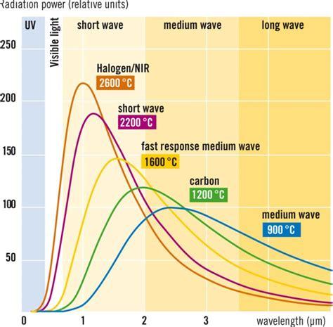 ceramic heat emitter vs heat l spectres d 233 mission des 233 metteurs infrarouges