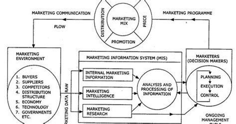 Information Systems Mba Notes by Mba Library Marketing Information System