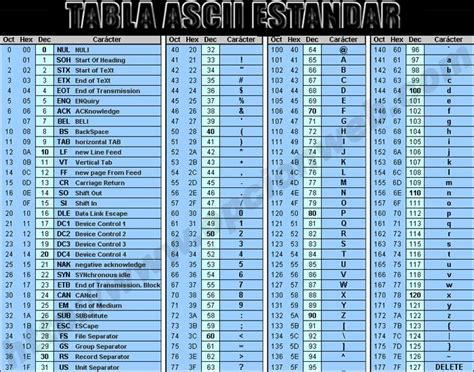 tabla de codigo ascii tabla ascii en espanol related keywords tabla ascii en