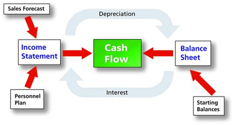 creating cashflow financial management for busy books plan as you go 5 dressing and growing bplans