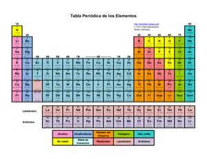 Tabla periodica metales con su elemento y su simbolo hnczcyw com