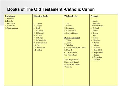 The Book Of List 4 the bible