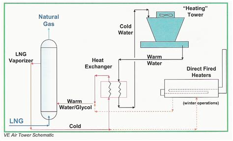 lng process flow diagram pdf air tower llc processflow diagram