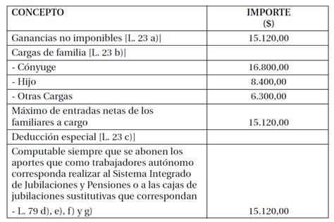 categorias 2016 ingresos brutos simplificado tabla para tributar ingresos brutos 2016 tablas de
