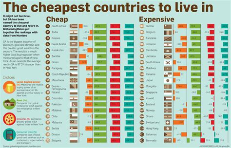 where is the cheapest place to live in the united states cheapest countries to live in graphics24