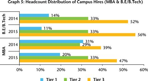 Transparent Mba Salary by The New Normal India S Salary Increase Story Aon Hewitt