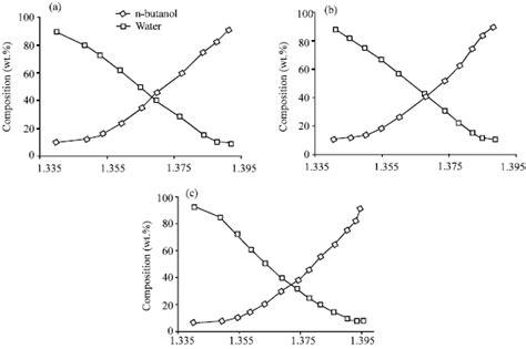 tie lines phase diagram ternary phase diagram tie line imageresizertool