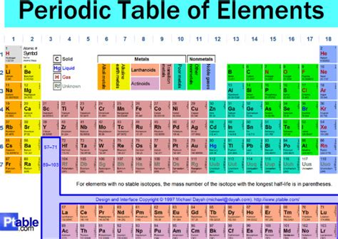 periodic table science book periodic table mr rantho s grade 10 12 physical