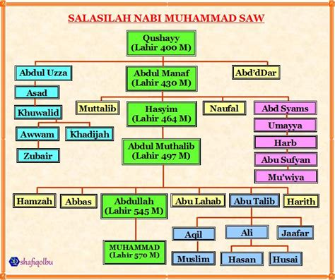 Doa Para Nabi Dan Rasul silsilah para nabi dan rasul shafiqolbu