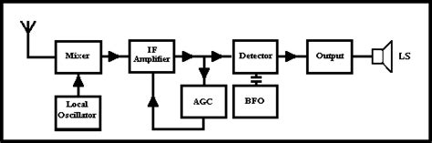 block diagram of radio receiver schematic automatic gain get free image about