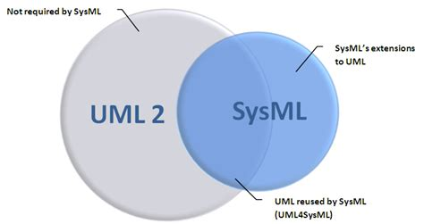 diagramme sysml cours mod 233 lisation sysml