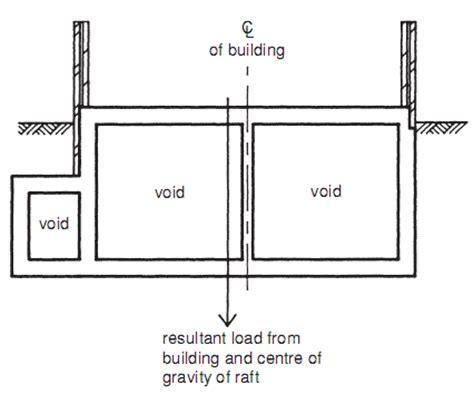 design concept of raft foundation design buoyancy raft builder s engineer