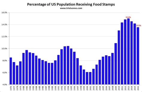 What Corner Does The Stamp Go On by Food Stamps Charts Matt Trivisonno