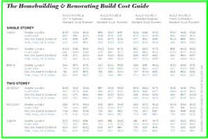 House Plans With Cost To Build Estimate Build Costs Selfbuildplans Co Uk Uk House Plans