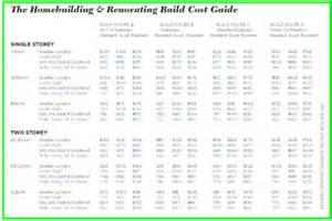 avg cost to build a home build costs selfbuildplans co uk uk house plans building dreams selfbuildplans co uk uk