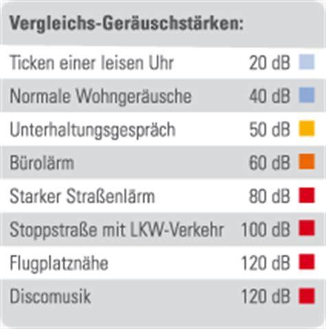 Fenster Schallschutzklasse 2 by Gayko Fenster Und T 252 Ren Schallschutz Zeitgem 228 223 Er