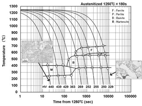 transformation point measurement test formaster test