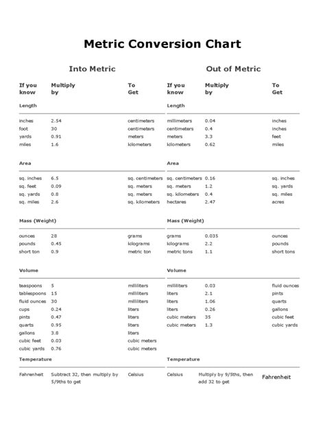 metric conversion table metric conversion chart 8 free templates in pdf word