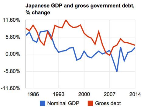 Econ Consultig To Mba To Equity Research by About That Debt Japan S Economy