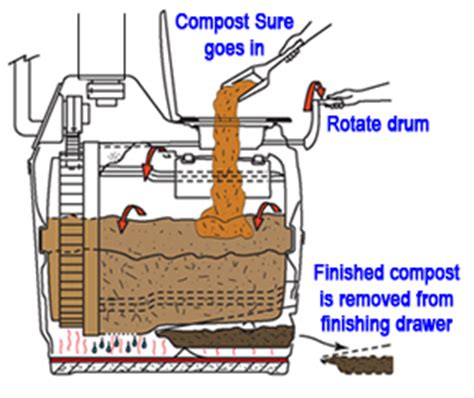 how does plumbing work how does a toilet work diy home sun mar excel ac dc hybrid composting toilet waterless