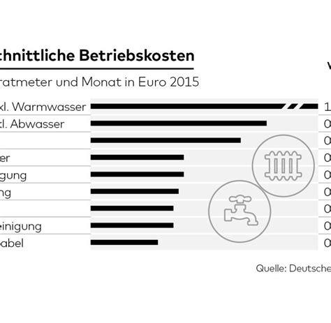 Nebenkosten Einer Wohnung by Was Sind Nebenkosten Miete Quelle Infografik Die Welt