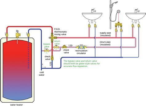 recirculating water system diagram piping diagram recirculating water wiring diagram