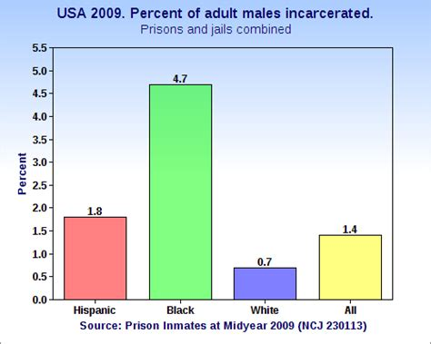 What Percent Of The Population Has A Criminal Record Racism Episcopal Cafe