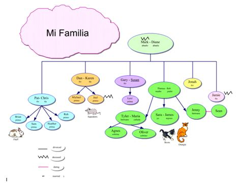 printable spanish family tree templates tiltingtowardstechnology licensed for non commercial use