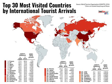 top   visited countries  international tourists