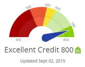 credit score for a new car personal financial management service debt loan and