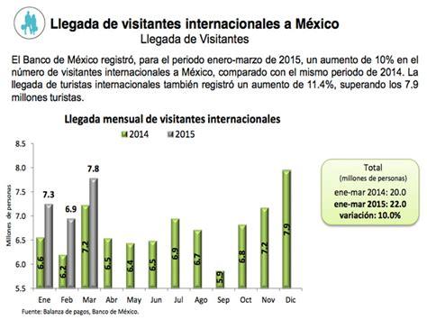 161 hist 243 m 233 estado de salarios vigente desde el 2016 salario m 237