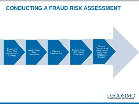 fraud risk assessment model pictures to pin on pinterest