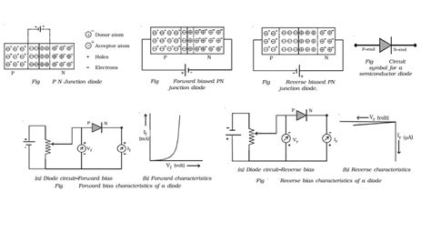 pn junction forward and biasing pn junction diode forward and bias characteristics study material lecturing notes