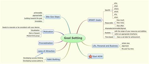 Goal Setting Xmind Online Library Goals Mind Map Template