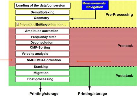 seismic processing workflow seismic discussion discussion seismic data processing