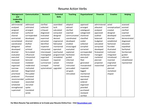 200 action verbs to use in your new and improved resume