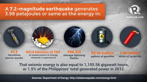 earthquake massage loss control infographic how powerful is a 7 2 magnitude earthquake