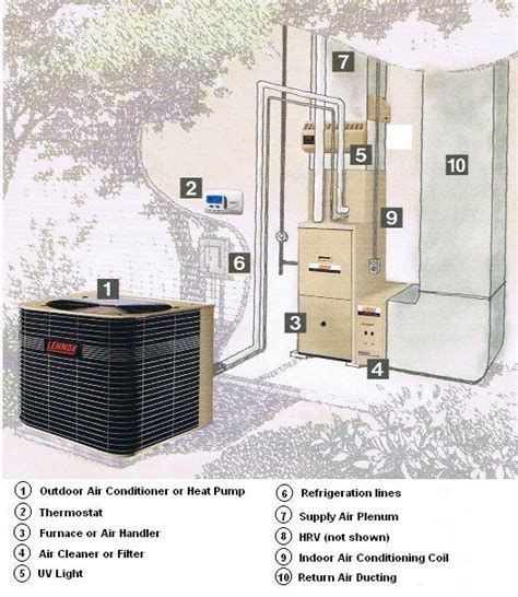 home hvac design home air home air conditioner system diagram