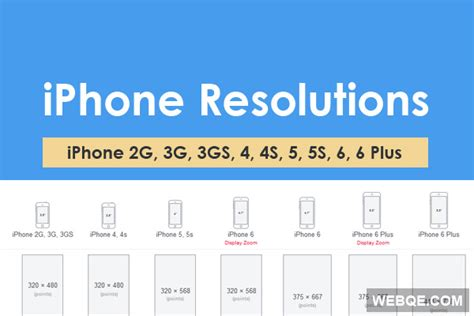 iphone layout resolution full iphone screen resolutions map from 2g to 6 plus webqe
