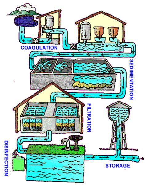 water treatment public water systems drinking water healthy water cdc