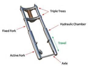 Steering Wheel Shakes When Pressing Gas Motorcycle Front Ends Designandbuildingcustommoto
