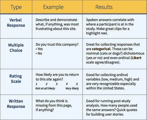 usability test plan template usability testing goals knowing why before how